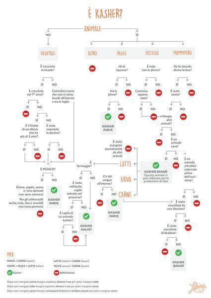 Infografica di Labna sulla kasherut
